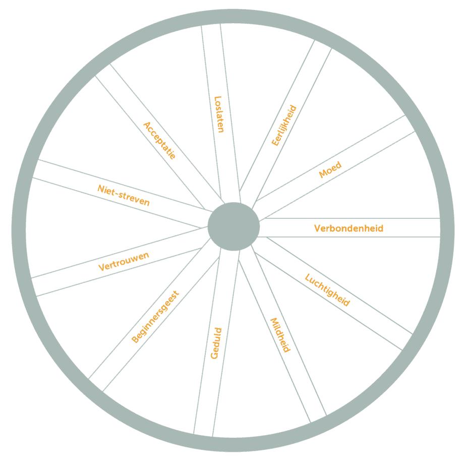 Het wiel van mindfulness: 10 attitudes die je rust brengen op de spaken van een wiel.